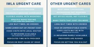 IMLA Urgent Care vs Others